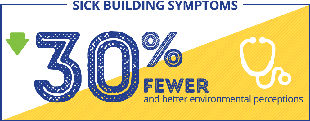 Sick Building Symptoms - 30% Fewer and better environmental perceptions