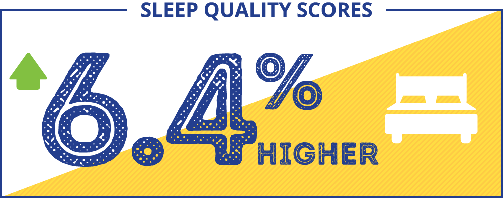Sleep Quality Scores - 6.4% higher