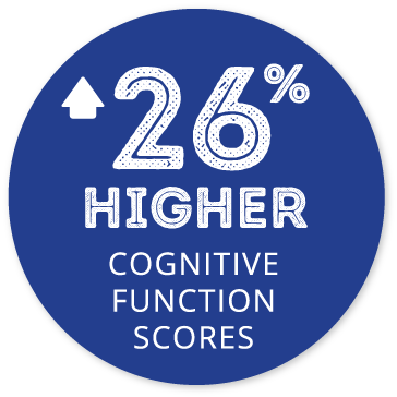26% higher cognitive function scores