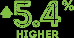 5.4% Higher